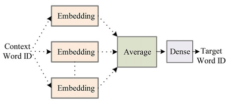 Deep learning specific data transforms for aggregate word embeddings.