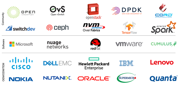 Graphic shows logos of multiple companies that support SmartNICs, sorted into community, software, and OEM/ODM/TEM bands.