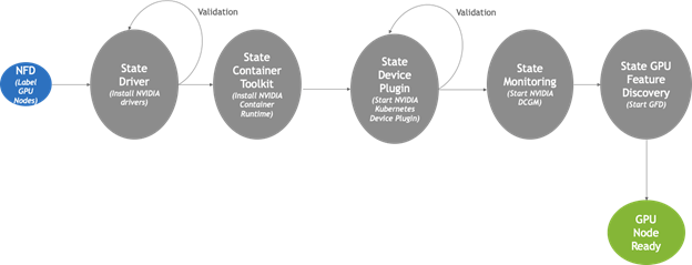 The GPU Operator consists of 5 components: the GPU driver, the NVIDIA container toolkit, the NVIDIA device plugin, DCGM monitoring, and GPU feature discovery.