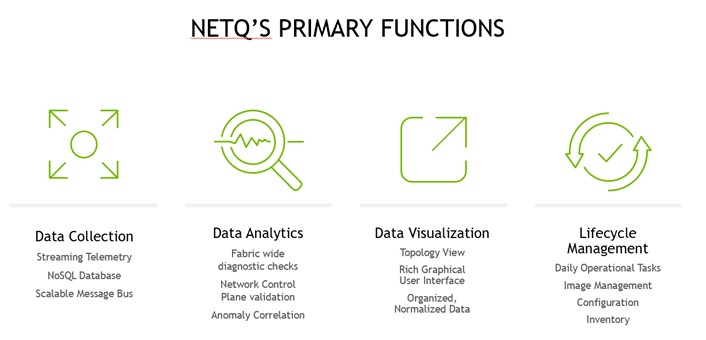 List of the primary functions of NetQ: Data collection, data analytics, data visualization, and lifecycle management. Secondary functions include streaming telemetry, fabric-wide diagnostic checks, topology view, and daily operational tasks.
