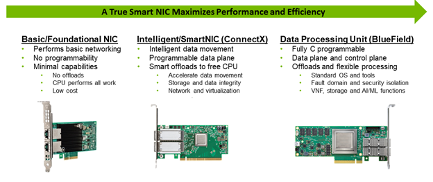 Evolution of the NIC began with basic networking features in foundational NICs, evolving to providing smart offloads from SmartNICs and full programmability with data and control plane offload capabilities of the data processing unit (DPU).