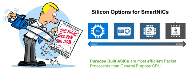 Diagram shows silicon options for SmartNICs. Purpose-built ASICs are more efficient packet processors than the general-purpose CPU.