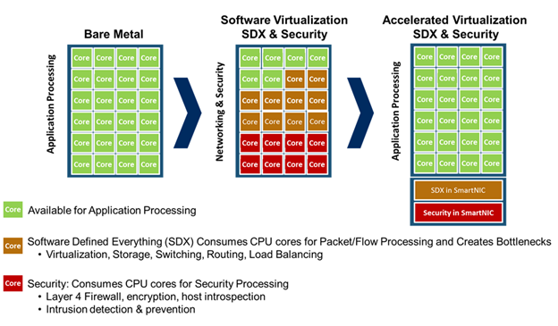 Diagram contrasts bare metal with software virtualization SDX and security, which consumes CPU cores for packet/flow processing, and accelerated virtualization, which moves SDX and security to SmartNICs.