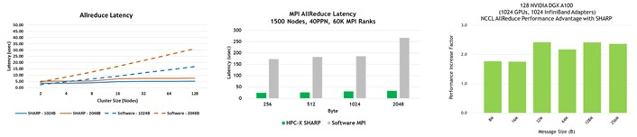 Three graphs showing performance benefits from SHARP on multiple benchmarks.