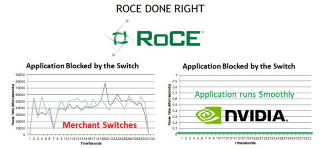 While other Ethernet switch vendors suffer pauses that block applications, NVIDIA Mellanox switches do not.