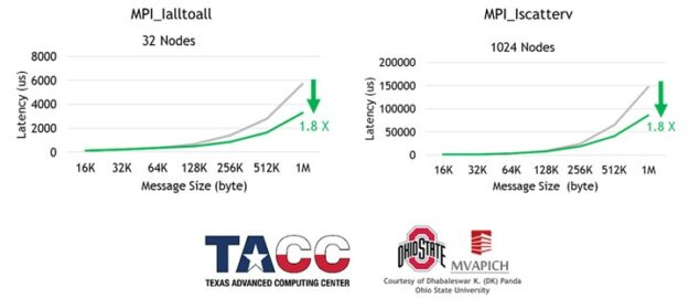 Graphs showing MPI non-blocking alltoall and scatterv, a 1.8x improvement on message size.