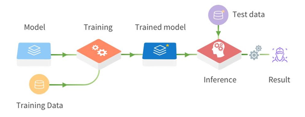 A typical deep learning process must start a large data repository for training and models to begin training exercises which are used to develop a trained model. The next stage, Inference is then conducted on the test data to determine the results.