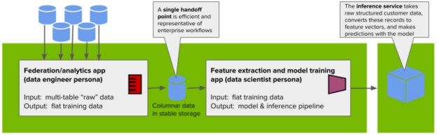 Alt. text:  an architecture diagram showing databases feeding in to an analytics application, which outputs data to a database table that is ultimately consumed by a feature extraction and model training application.  The output of the latter informs a production inference service.