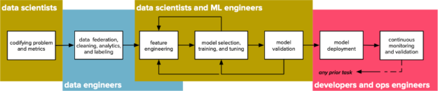 Alt. text:  a schematic depiction of a machine learning workflow, showing how data scientists begin by codifying the problem under consideration; data engineers federate, clean, and label data; data scientists engage in a modeling workflow involving feature extraction, model training, and model validation; and, finally, developers and ops engineers put the model and learning pipeline into production and set up continuous monitoring infrastructure.)