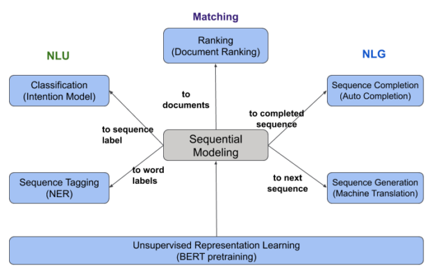 Diagram shows NLU and NLG tasks based off sequential modeling.