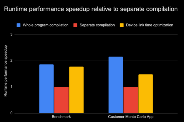 Figure 3 illustrates that with an internal benchmark, the whole program compilation mode fared 2x better than the separately compiled version of the same benchmark. Using Device LTO along with separate compilation mode, the same benchmark performance came very close to the whole program compilation mode. In comparison, the customer's Monte Carlo App's speedup in performance was 1.5x with Device LTO in separate compilation mode than without, while the speedup from whole program compilation mode was more than 2x.