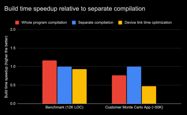 Figure 4 illustrates that for the internal benchmark, the build time with the whole program compilation mode was better by 17% than separate compilation mode without Device LTO. The build time of separate compilation mode in Device LTO came close by being only 7% slower than without Device LTO.  For the customer Monte Carlo App, however, the build time with Device LTO was 50% slower than separate compilation mode without Device LTO. But the customer application compiled slower by 25% in whole program mode.