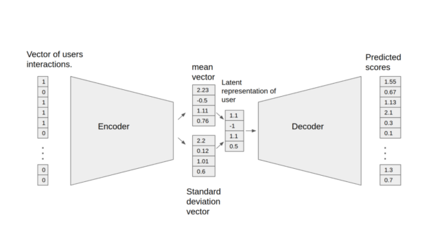 The Variational Autoencoder (VAE) shown here is an optimized implementation of the architecture first described in Variational Autoencoders for Collaborative Filtering and can be used for recommendation tasks