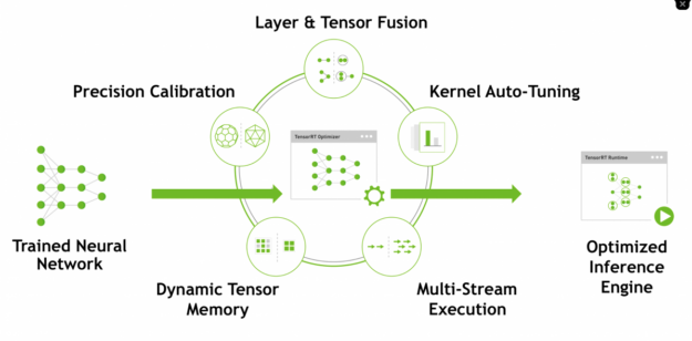 Diagram shows the workflow from a trained neural network through dynamic tensor memory, multi-stream execution, kernel auto-tuning, layer & tensor fusion, and precision calibration through to an optimized inference engine.