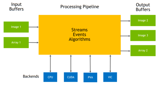 Block diagram with some of the major VPI components coming together to compose a pipeline: input buffers, output buffers, processing pipeline of streams, events, and algorithms.