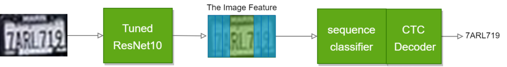 The image feature is a sequence along its horizontal axis and then the image features are sent to a sequence classifier. Finally, the license plate number is decoded from the output of the sequence classifier using CTC decoder based on greedy decoding.