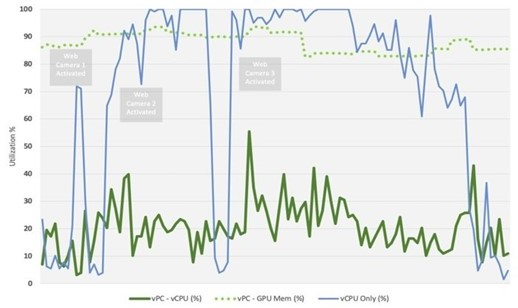 Chart showing test result of CPU only VDI vs. GPU accelerated VDI when executing screenshare on MS Teams.