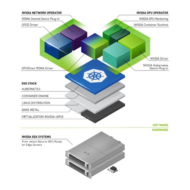 Architecture stack including NVIDIA Driver, NVIDIA Kubernetes Device Plugin, GPUDirect RDMA Driver, and EGX Stack on NVIDIA EGX Systems hardware.