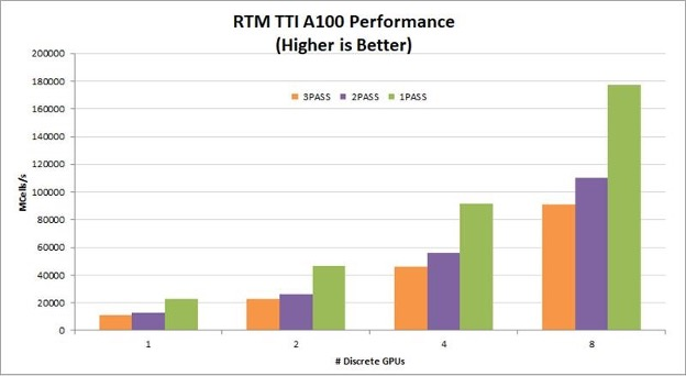 Performance benchmarks for TTI RTM on A100s. The graph shows benchmarks for three, two, and one pass TTI RTM, and near linear scaling from one to eight GPUs in a node.