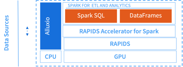 I/O Acceleration for Spark SQL and DataFrame with RAPIDS diagram.