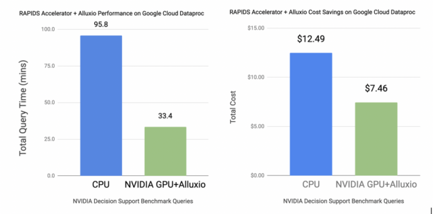 RAPIDS accelerator plus Alluxio performance and TCO on Google Cloud Dataproc