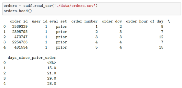 Datasets for orders including days since prior order and order hour of the day.
