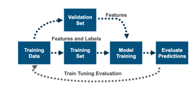 Feature Engineering is where we identify which features should be fed into the model and create features where we believe they might be able to help the model do a better job of predicting.