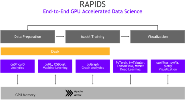 End-to-end accelerated data science. Data preparation to model training to visualization.
