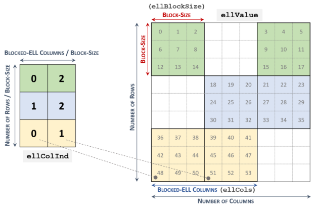 One array ellValue holds all elements of nonzero blocks of the original matrix. The other array ellColInd contains the column indices of the nonzero blocks.
