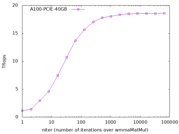 Graph showing how performance improves with number of iterations.