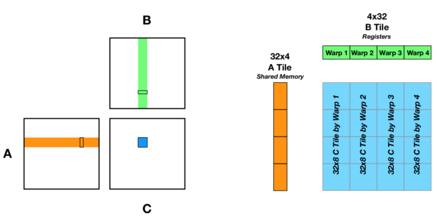Depiction of how A, B, and C tiles are used in Tensor Core matrix multiplication.
