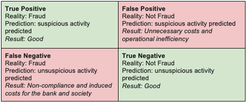 A 2x2 table with true positive of fraud being correct in the upper left and true negative of not-fraud in the lower right. In the upper right is the case of a false positive where fraud is predicted when there is not-fraud. In the lower left is the case of a false negative where no fraud is predicted when fraud is present.