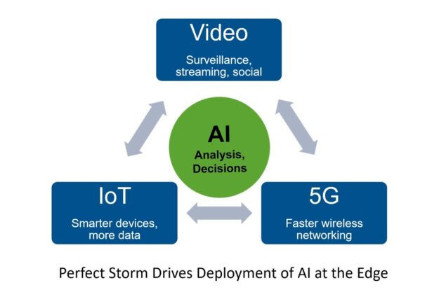 5G will enable analysis and decision making at the edge which will enable new services for telco operators