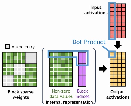The Output matrix is computed by the dot product of input matrices. The weight matrix is represented by 2-D arrays of column indices for nonzero blocks and values.