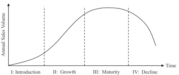 Four stages in the product life cycle in a bell curve.