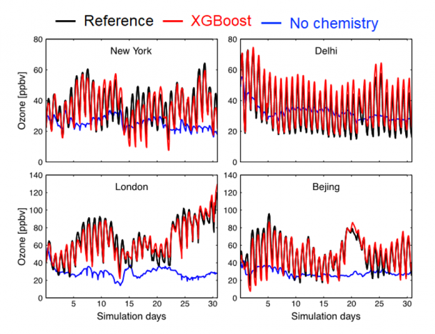The image shows 4 charts. Running the GEOS model with atmospheric chemistry emulated by XGBoost produces surface ozone concentrations that are similar to the numerical solution (red vs. black line). The blue line shows a simulation using a model with no chemistry, highlighting the critical role of atmospheric chemistry for surface ozone.