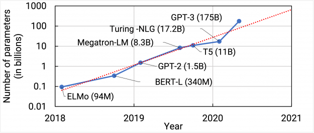 Sizes of state-of-the-art NLP models have increased by more than three orders of magnitude from 2018 to 2021.