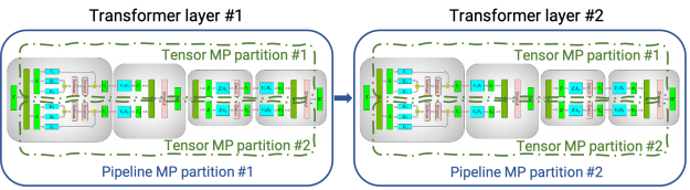 A model with two transformer layers can be split over 4 GPUs using both tensor and pipeline model parallelism.