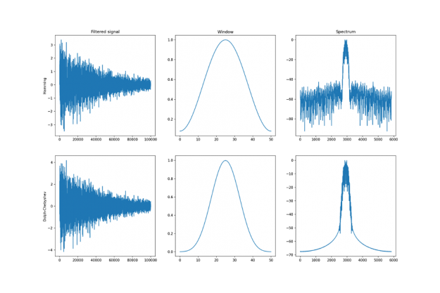 We can notice how the filtering using the Dolph-Chebyshev window retains most of the fundamental frequency while the Hamming window still passes some of the frequencies found in the noise component.