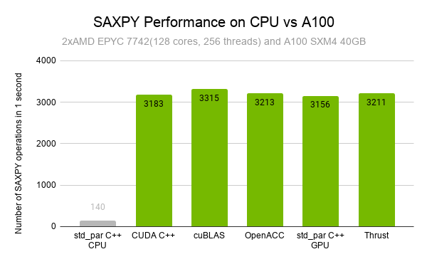 Bar graph showing how many times each implementation could run the SAXPY operation in 1 second. CPU std_par C++ with the lowest value of 140 with the GPU implementations of CUDA C++, CUBLAS, OpenACC, std_par C++, and Thrust with similar values of 3100 with CUBLAS being slightly faster than the others on the order of 100-200 iterations.
