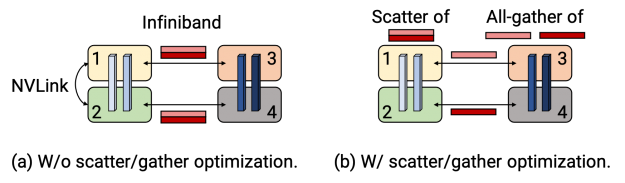 Without the scatter/gather optimization, the same tensor is sent redundantly over internode IB links. Instead, at the sender, you can scatter the tensor into smaller chunks, reducing the sizes of tensors sent over IB links. The final tensor can then be rematerialized at the receiver using all-gather over NVLink.