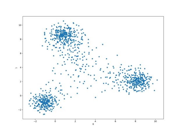 t-sne produced well-separated classes that still show quite a bit of variance. However, just like PCA, one of the classes seems to be entangled within another resulting in separating 3 out of 4 classes.