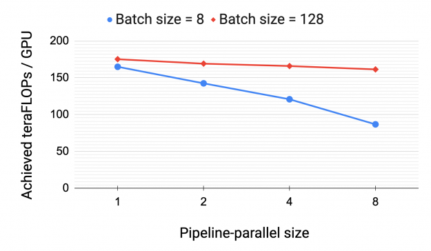 Throughput per GPU when using pipeline parallelism decreases with the increase in pipeline-parallel size. Smaller batch sizes see larger decreases.