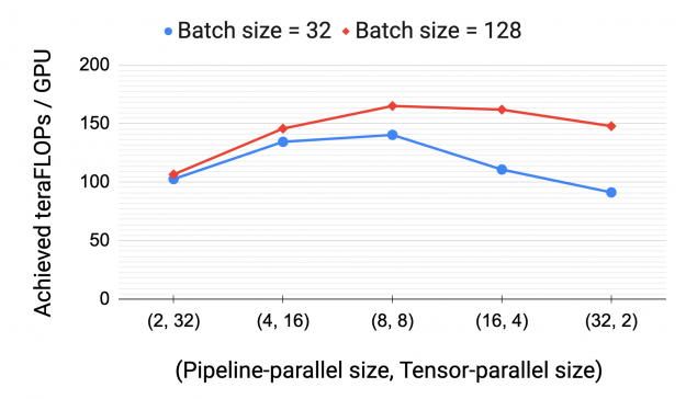 When using both pipeline and tensor model parallelism, throughput per GPU depends on both the size of the pipeline bubble, and the amount of expensive cross-node communication. Across batch sizes, you see highest throughput for pipeline-parallel size = 8, tensor-parallel size = 8.