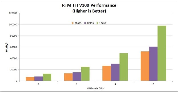 Performance benchmarks for TTI RTM on T4s. The graph shows benchmarks for three, two, and one pass TTI RTM, and near linear scaling from one to eight GPUs in a node.