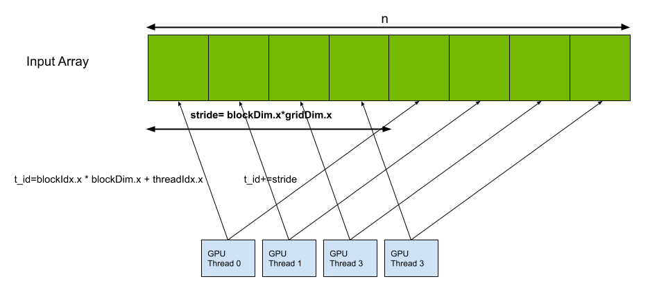 An array of n=8 blocks with the first four set as stride or the number of threads in the grid. Four GPU threads, each with arrows originating from the thread and ending at the array blocks corresponding to the thread id and thread id + stride.