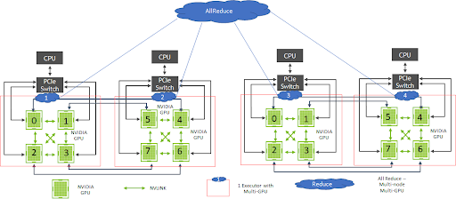 Image shows four CPUs with pairs communicating and four GPUs per CPU node typically using NVIDIA NVLINK for high-speed communicating.