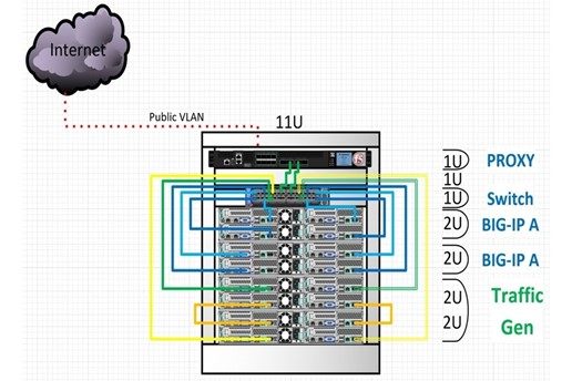 A ultra-high–density rack of COTS servers and high-performance NVIDIA interconnects demonstrate the 400-Gbps Ethernet fabric required to support 5G networks.