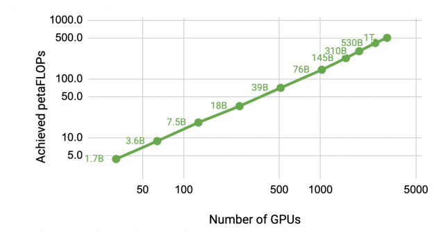 Aggregate achieved throughput increases by more than 100x when moving from a 1.7-billion-parameter model on 32 A100 GPUs, to a 1-trillion-parameter model on 3072 A100 GPUs.