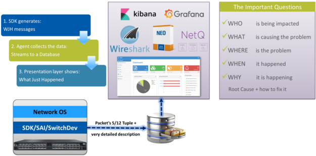 WJH helps get to the bottom of problems by showing who's being impacted, which applications, which servers, what's causing the problem, when and where the problem is in your network.